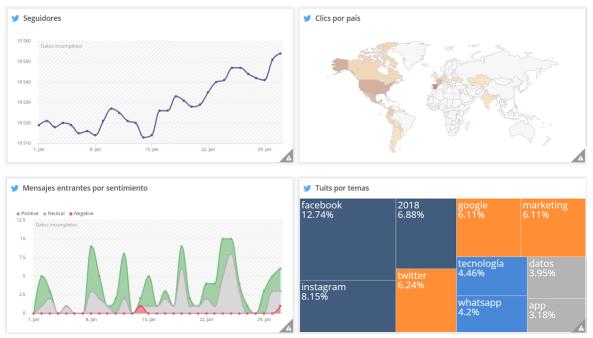 Ejemplo de métricas para tableros personalizados en Hootsuite