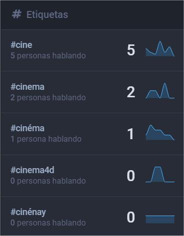 Estadísticas de hashtags en Mastodon Social