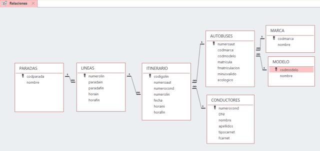 Relaciones iniciales entre las tablas de una base de datos en Access