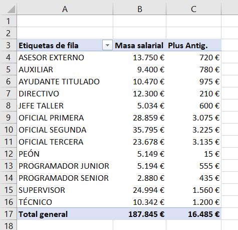 Ejemplo de tabla dinámica con campo calculado